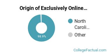Origin of Exclusively Online Students at Central Carolina Community College