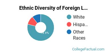 Ethnic Diversity of Foreign Languages & Linguistics Majors at Central College