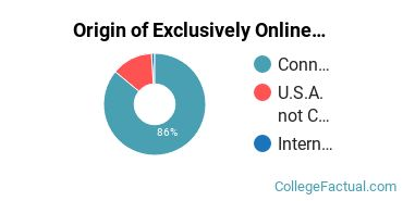 Origin of Exclusively Online Graduate Students at Central Connecticut State University