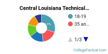 Central Louisiana Technical Community College Student Age Diversity