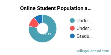 Online Student Population at Central Methodist University - College of Graduate & Extended Studies