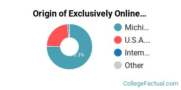 Origin of Exclusively Online Students at Central Michigan University