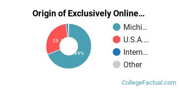 Origin of Exclusively Online Graduate Students at Central Michigan University