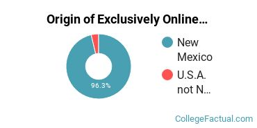 Origin of Exclusively Online Students at Central New Mexico Community College