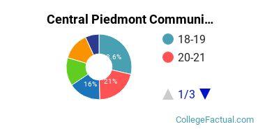 Central Piedmont Community College Student Age Diversity