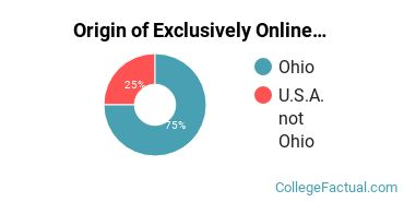 Origin of Exclusively Online Undergraduate Degree Seekers at Central State University