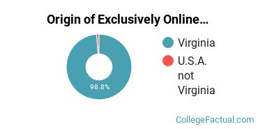 Origin of Exclusively Online Students at Central Virginia Community College