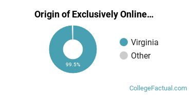 Origin of Exclusively Online Undergraduate Degree Seekers at Central Virginia Community College