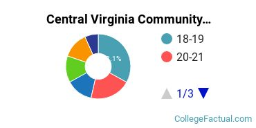 Central Virginia Community College Student Age Diversity