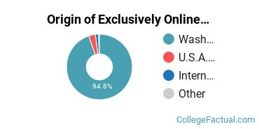 Origin of Exclusively Online Graduate Students at Central Washington University