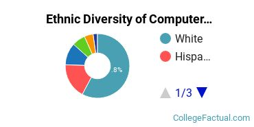 Ethnic Diversity of Computer Science Majors at Central Washington University