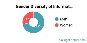 CWU Gender Breakdown of Information Technology Bachelor's Degree Grads