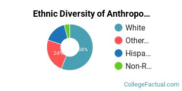 Ethnic Diversity of Anthropology Majors at Central Washington University