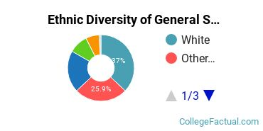 Ethnic Diversity of General Social Sciences Majors at Central Washington University