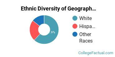 Ethnic Diversity of Geography & Cartography Majors at Central Washington University
