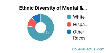 Ethnic Diversity of Mental & Social Health Services Majors at Centralia College