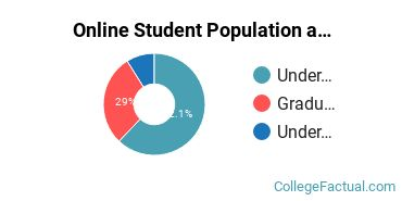 Online Student Population at Chadron State College