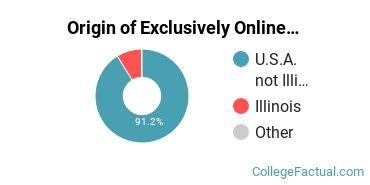 Origin of Exclusively Online Students at Chamberlain University - Illinois