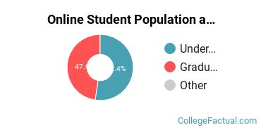 Online Student Population at Chamberlain University - Illinois