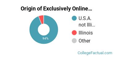 Origin of Exclusively Online Undergraduate Degree Seekers at Chamberlain University - Illinois