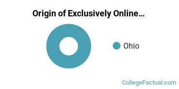 Origin of Exclusively Online Students at Chamberlain University - Ohio