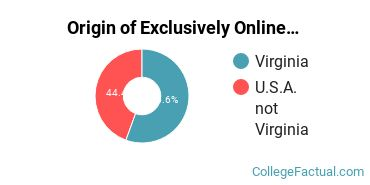 Origin of Exclusively Online Students at Chamberlain University - Virginia