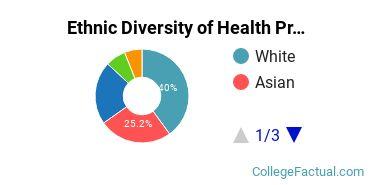 Ethnic Diversity of Health Professions Majors at Chamberlain University - Nevada
