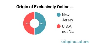 Origin of Exclusively Online Students at Chamberlain University-New Jersey