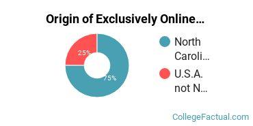 Origin of Exclusively Online Students at Chamberlain University-North Carolina