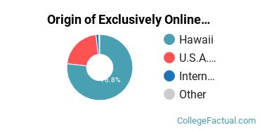 Origin of Exclusively Online Graduate Students at Chaminade University of Honolulu