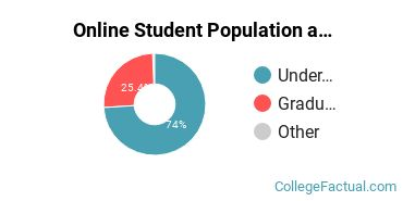 Online Student Population at Chaminade University of Honolulu