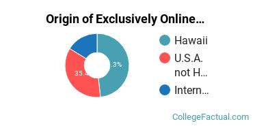 Origin of Exclusively Online Undergraduate Degree Seekers at Chaminade University of Honolulu