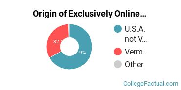 Origin of Exclusively Online Graduate Students at Champlain College