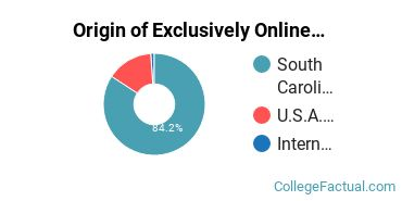 Origin of Exclusively Online Students at Charleston Southern University
