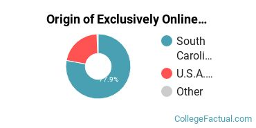 Origin of Exclusively Online Graduate Students at Charleston Southern University