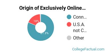 Origin of Exclusively Online Undergraduate Degree Seekers at Charter Oak State College