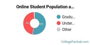 Online Student Population at Chatham University