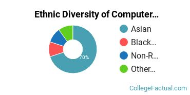 Ethnic Diversity of Computer & Information Sciences Majors at Chicago State University