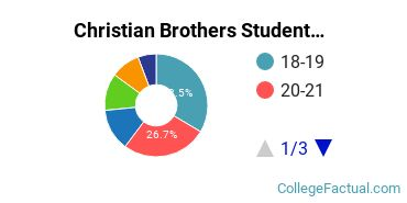 Christian Brothers Student Age Diversity