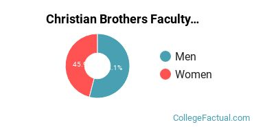 Christian Brothers Faculty Male/Female Ratio