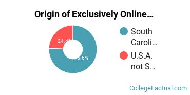 Origin of Exclusively Online Students at Citadel Military College of South Carolina