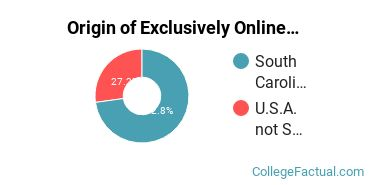 Origin of Exclusively Online Graduate Students at Citadel Military College of South Carolina