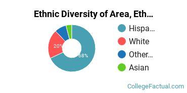 Ethnic Diversity of Area, Ethnic, Culture, & Gender Studies Majors at Citrus College