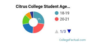 Citrus College Student Age Diversity