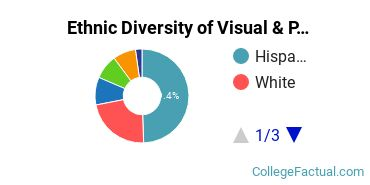 Ethnic Diversity of Visual & Performing Arts Majors at Citrus College