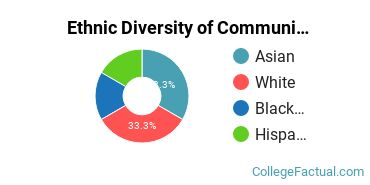 Ethnic Diversity of Communications Technologies & Support Majors at City Colleges of Chicago - Harold Washington College
