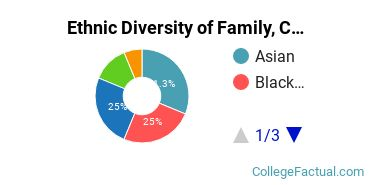 Ethnic Diversity of Family, Consumer & Human Sciences Majors at City Colleges of Chicago - Harold Washington College