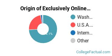 Origin of Exclusively Online Students at City University of Seattle