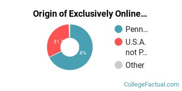 Origin of Exclusively Online Graduate Students at Clarion University of Pennsylvania