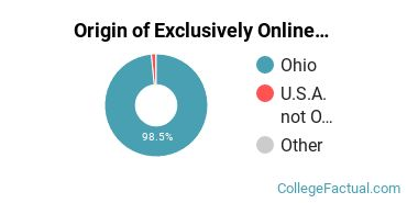 Origin of Exclusively Online Students at Clark State Community College